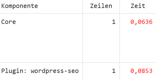 WordPress Plugin Query Monitor Auch das Plugin Yoast SEO war zu langsam
