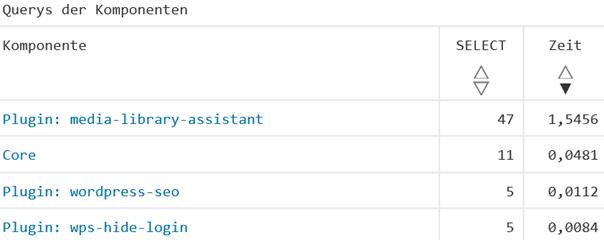 WordPress Plugin Query Monitor Zeitverbrauch aller benutzten Plugins (Teilsicht)