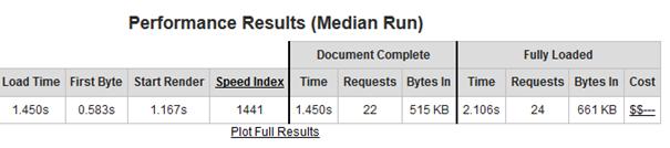 Ein anderer Teil des Testergebnisses bei WebPagetest für Performance messen
