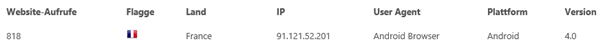 WordPress Hackerangriff mit 818 Aufrufen und sichtbarer IP-Adresse