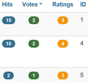 Joomla Artikelübersicht Spalten Votes und Ratings