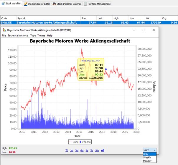 JStock Chart in der Watchlist