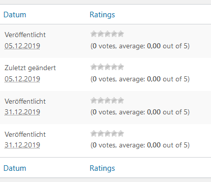 Plugin WP-PostRatings - Spalte Ratings in der Seitenübersicht